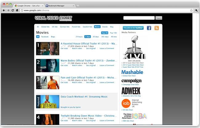 Découvrir les vidéos les plus virales du Web