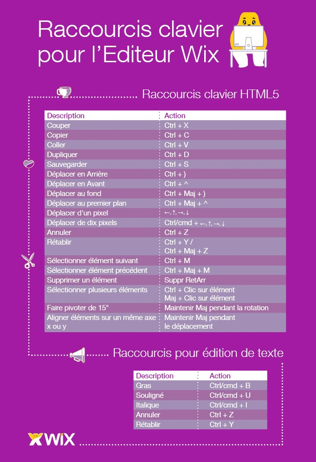 Raccourcis claviers Wix