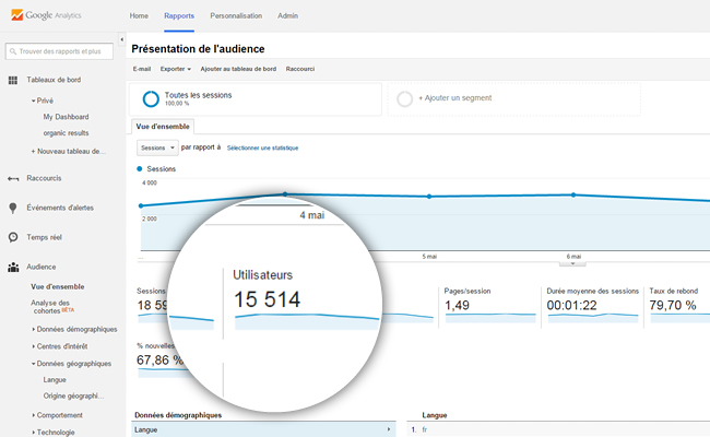 Google Analytics Visites Site Internet